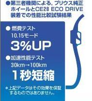 3% gas mileage!!